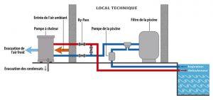 installation-pompe-a-chaleur-piscine